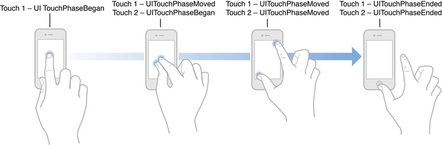 apple-iphone-multitouch-gesture-sequence