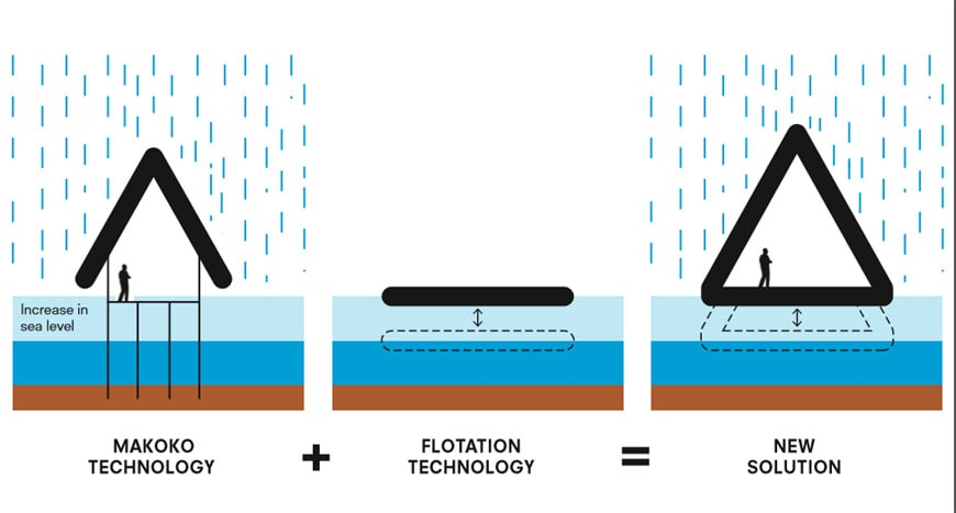 makoko-floating-school-kunle-adeyemi-diagram