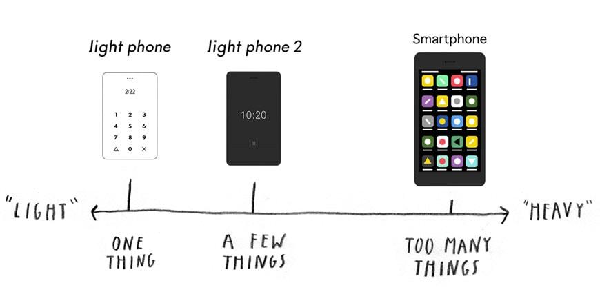 The Light Phone 2 b