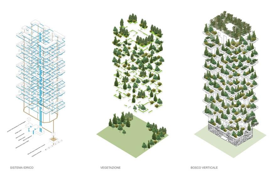 Bosco Verticale Vertical Forest Milan scheme 01