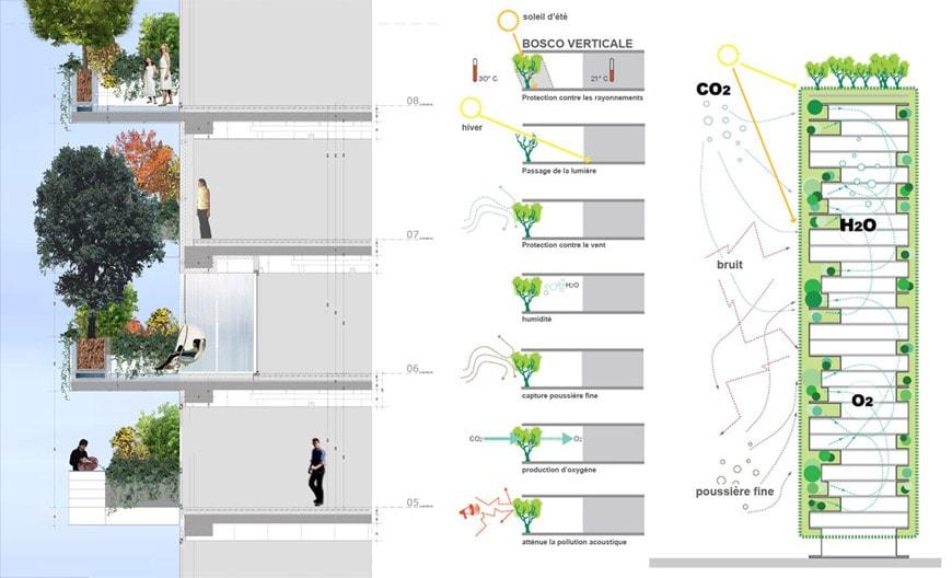 Bosco Verticale Vertical Forest Milan scheme 02