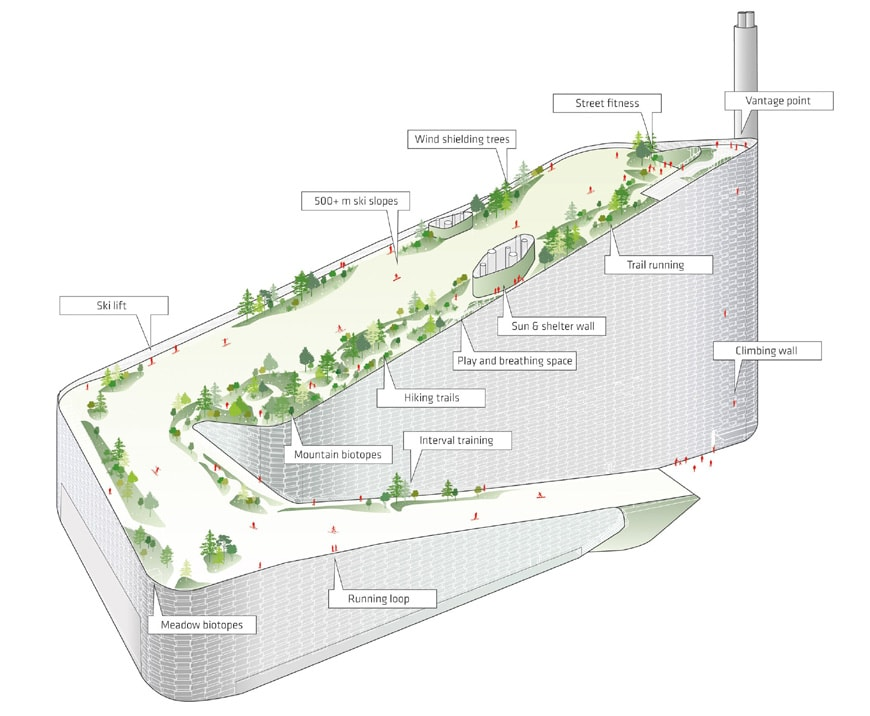 Bjarke Ingels CopenHill waste to energy power plant Copenhagen ski slope 01